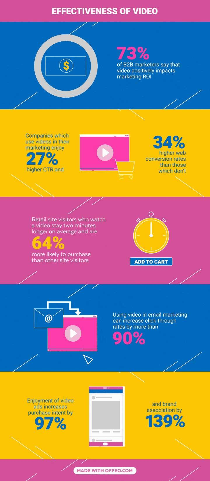 Video content marketing stats effectiveness of video