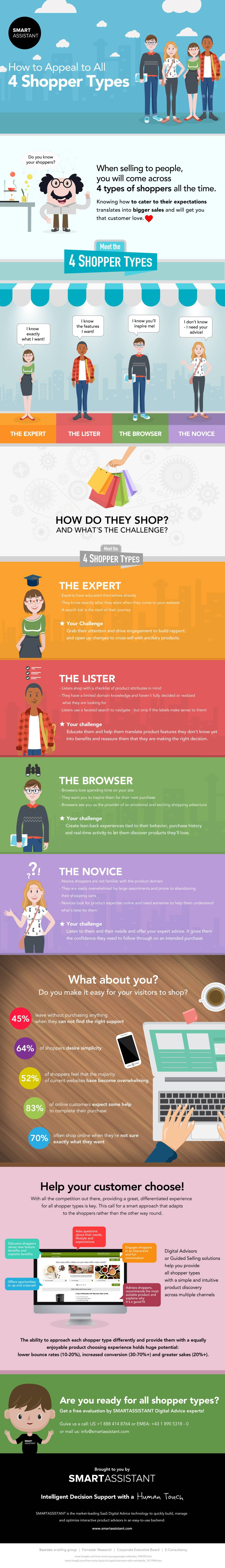 Infographic depicting the four types of customers your online shop will attract