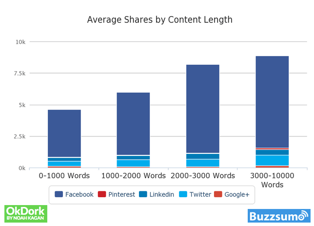 BuzzSumo Graph Depicting Blog Content Length Compared To How Many Share It