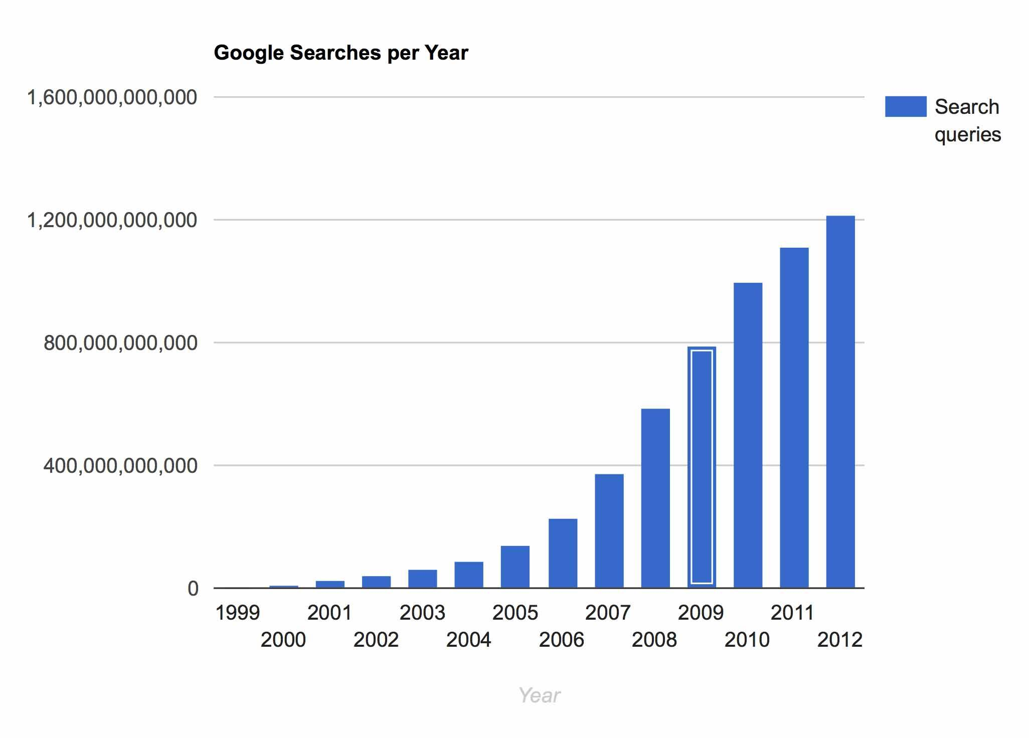 image displaying google searches per year