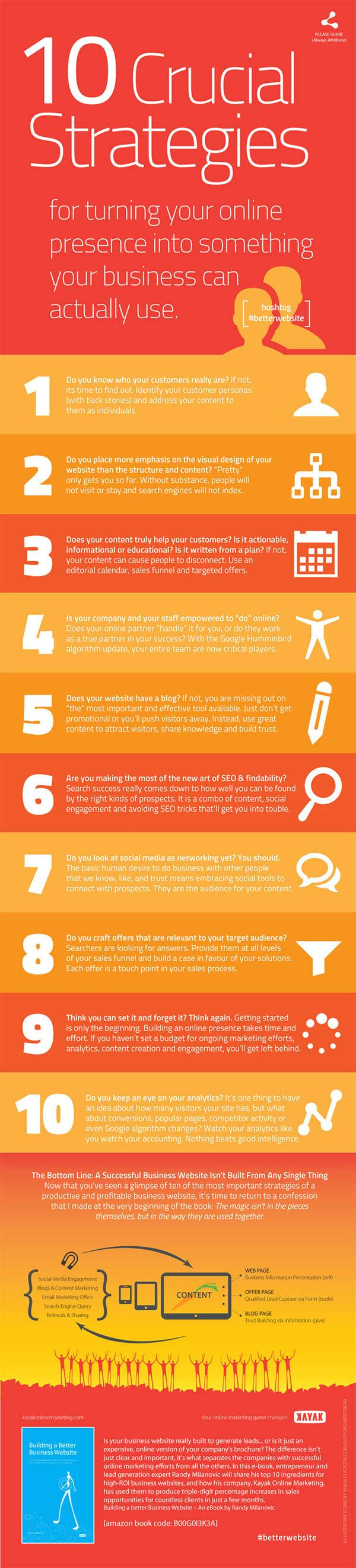 Image showing a infographic with 10 questions about how to build a better website
