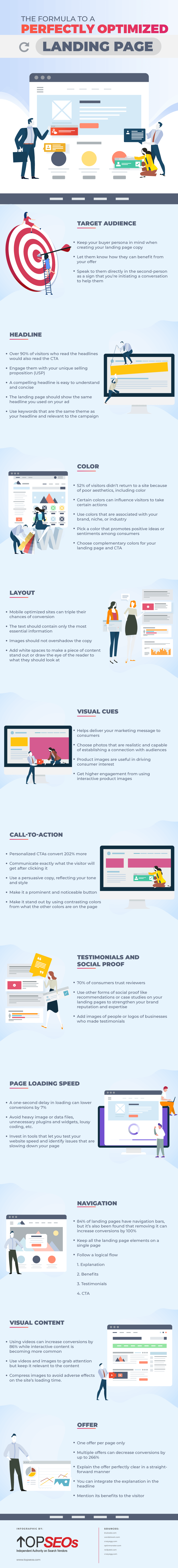 A graphic detailing how to create and optimise your website landing pages
