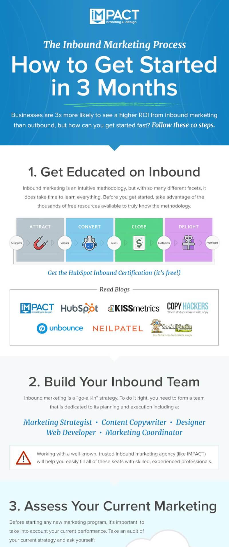 Infographic of inbound marketing steps