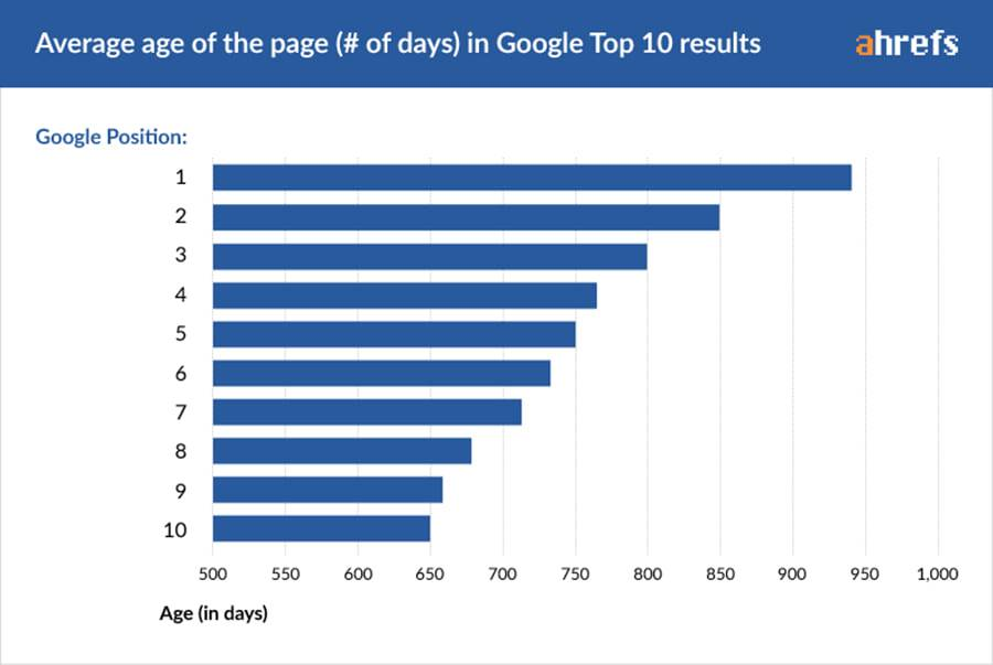 Graph showing how long the average site takes to rank on Google - Ahrefs